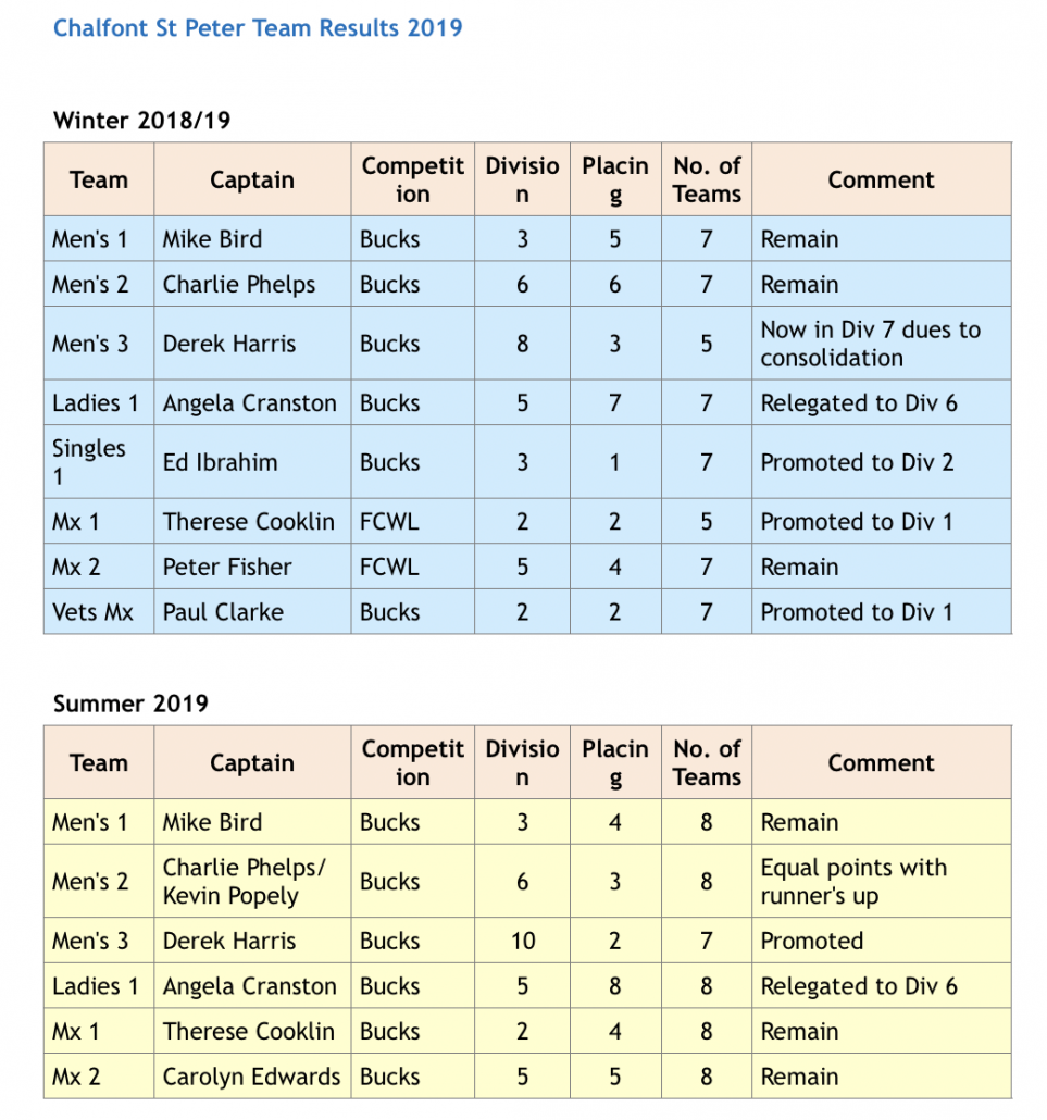 CSP Tennis Club Fixtures LTA results 2019 - 1